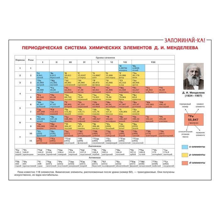 Таблица химических элементов Д. И. Менделеева