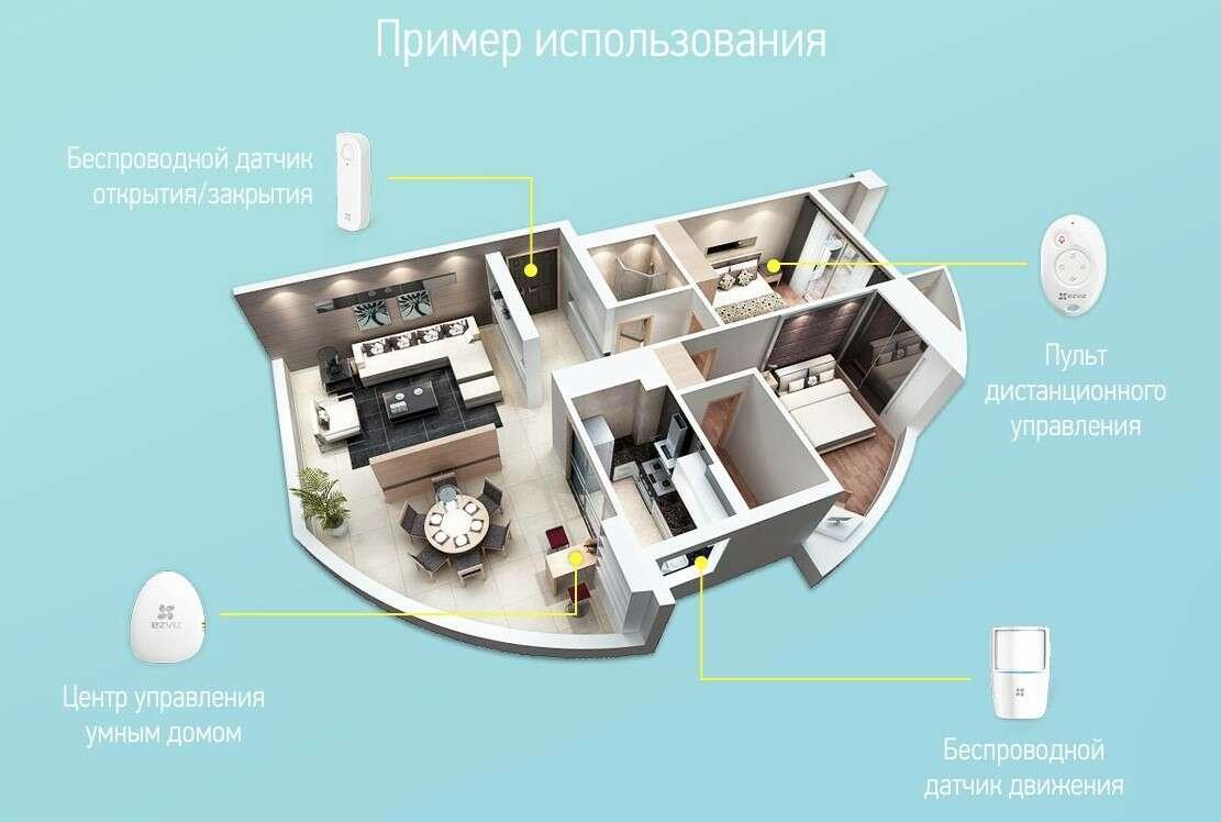 Стартовый комплект умного дома Ezviz A1 ALARM KIT (BS-113A)